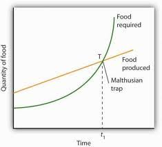 malthusian population growth theory feed your brains today we discussed malthusian theory thomas malthus in 1798 postulated a theory that population which grows exponentially geometrically see the curved