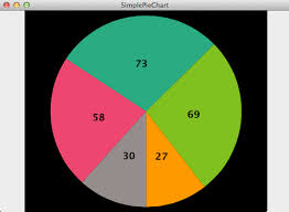 Mac Os X Chart Pie Chart For Macos Cocoa Controls