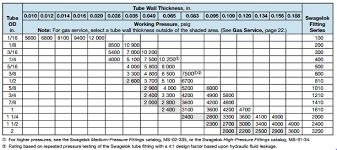 Steel Tubing Gauge Chart Round 2 Faqs From Edmonton Valves Customer Service Desk