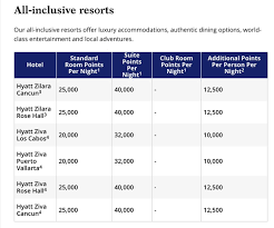 Hyatt Redeem Points Chart The Ins And Outs Of The Hyatt Award Chart Million Mile Secrets
