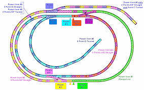 diary of a train set project colour coded track plan