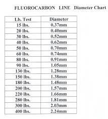 Monofilament Line Diameter Chart Jinkai Fluorocarbon Leader Material