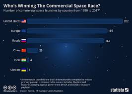 Chart Whos Winning The Commercial Space Race Statista