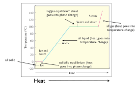 Temperature Enthalpy Chart Heating Curves