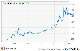 Subway Stock Price Chart One Stock To Profit From This Huge Food Trend The Motley Fool