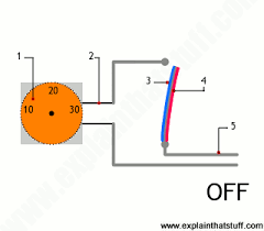 how do thermostats work? explain that stuff Receptacle Wiring-Diagram at Automatic Iron Box Wiring Diagram