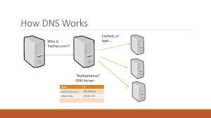 Dns Cache Poisoning Ppt Download