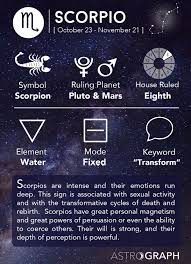 What Does Mars Mean In Birth Chart Astrograph Scorpio In Astrology