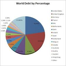 World Debt By Percentage World Debt France 1