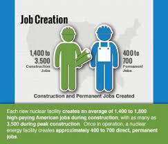 nuclear power plants create jobs nuclear enegy is beneficial to nuclear power plants create jobs nuclear enegy is beneficial to mankind draft nuclear power