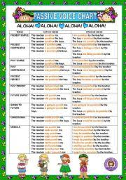 Active And Passive Voice Chart Esl Worksheet By Macomabi