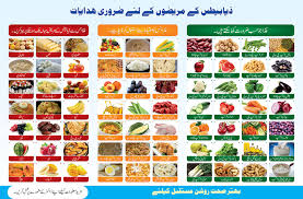 Best Diet Chart For Diabetes How To Control Diabetes By Following Healthy Diet Plan In 2019