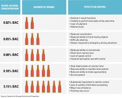 Blood Alcohol Level Symptoms Chart 13 Hand Picked Etoh Level Chart