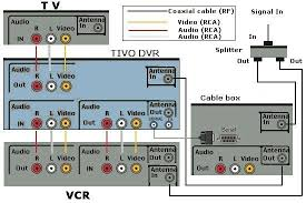 tivo video recorder tivo hookup diagram cable connections