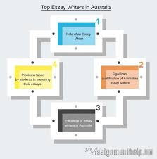 College Essay Writing Service Affordable Papers