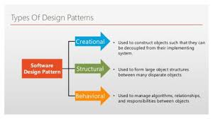 Design Patterns Tutorial Interesting Design Patterns In Java With Example Tutorial Dinesh On Java