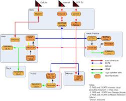 cat5 dsl wiring diagram images wiring diagram likewise 66 punch rg11 wiring diagrams wire diagram and schematics