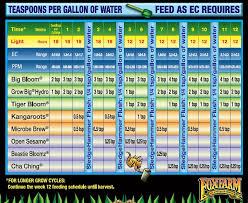 Fox Farm Nutrient Chart Fox Farm Feeding Schedule The Grow Show