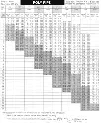 Hdpe Pipe Friction Loss Chart Pipe Friction Loss Chart Pvc Best Picture Of Chart