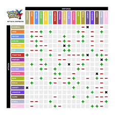 Type Coverage Chart 11 Gen 6 Pokemon Type Chart Top 7 Infographics To Make You