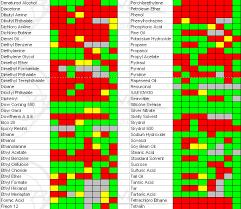 Hydraulic Fluid Compatibility Chart 67 Methodical Sodium Hypochlorite Chemical Compatibility Chart