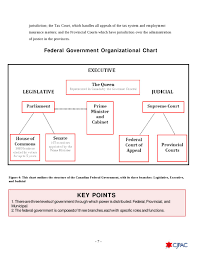 Federal Politics 101 An Introductory Guide To The Canadian