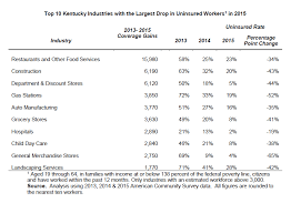 Medicaid Eligibility Income Chart 2015 Top 10 Industries With Medicaid Eligible Insurance Gains