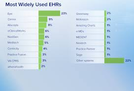 Epic Charting Top 5 Most Widely Used Ehrs By Physicians Hit Consultant