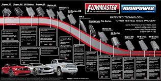 Do Flowmaster Super 44s Flow Less Than A Straight Thru