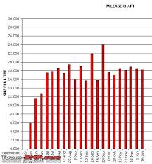 Maruti Suzuki Share Price Chart Maruti Suzuki Alto Lxi Ownership Review 7 Years And 70 000