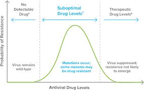 Hiv Drug Resistance Help Stop The Virus Pro