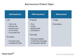 Life Insurance P C Insurance And Reinsurance Market Realist
