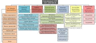 Реферат Исследование рациональной структуры и конфигурации  Классификация САПР