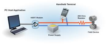 hart technology detail fieldcomm group connecting a pc to a hart device
