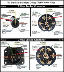 trailer plug wiring diagram 7 way 7 Way Plug Diagram 7 way flat wiring diagram 7 inspiring automotive wiring diagram 7 way trailer plug diagram