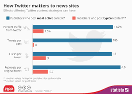 Chart Of The Week How Twitter Matters To News Sites News