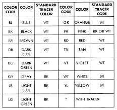 use this wire color code chart to help you identify the correct new wire color diagram use this wire color code chart to help you identify the correct new wiring diagram colour