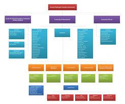 University Of Pennsylvania Organizational Chart Team 1000 Saving Brains Economic Impacts Of Poverty