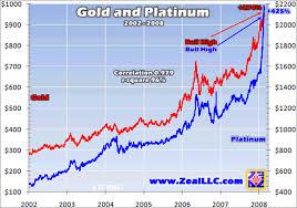Precious Metals Pgm Secular Bull Market The Market Oracle
