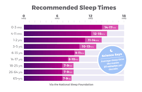 How Much Sleep Do You Actually Need Take This Quiz