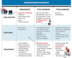 Aarp Weight Chart Diabetes Prevention Is Possible