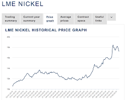 Nickel Commodity Price Chart Nickel Prices Explode Despite The Trade War Ipath Dj Ubs
