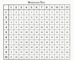Printable Multiplication Chart To 12 0 12 Times Table Chart Www Bedowntowndaytona Com
