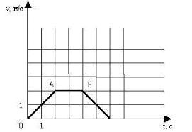 Контрольная работа носит тематический характер Каждый вариант  П о графику зав ти скорости движения тела от времени определить характер движения тела начальную скорость и ускорение на каждом участке 2 балла