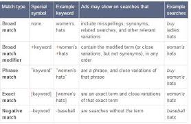 Sem Examples Definition And Examples Of Google Adwords Match Types