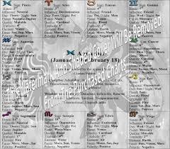 Aquarius Zodiac Sign Chart Standard