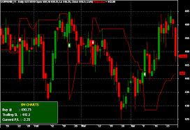 Buy Sell Signal