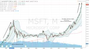 Msft Stock Profit From The Microsoft Corporation Run