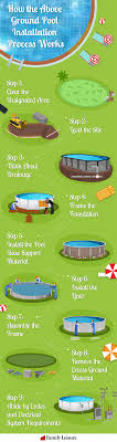 Traditional above ground swimming pools are leveled at their bottom track. How To Buy An Above Ground Pool A Definitive Guide