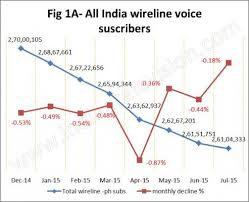 the n wired broadband story until now in 2015 n among the top 5 players the two public broadband service providers have shown a slight linear declining to flat trend in terms of number of subscribers